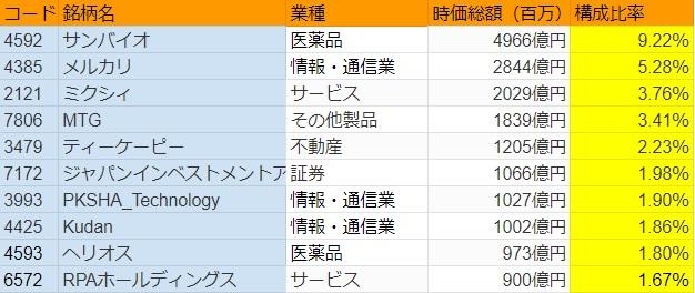 2019年1月の東証マザーズの時価総額ランキング