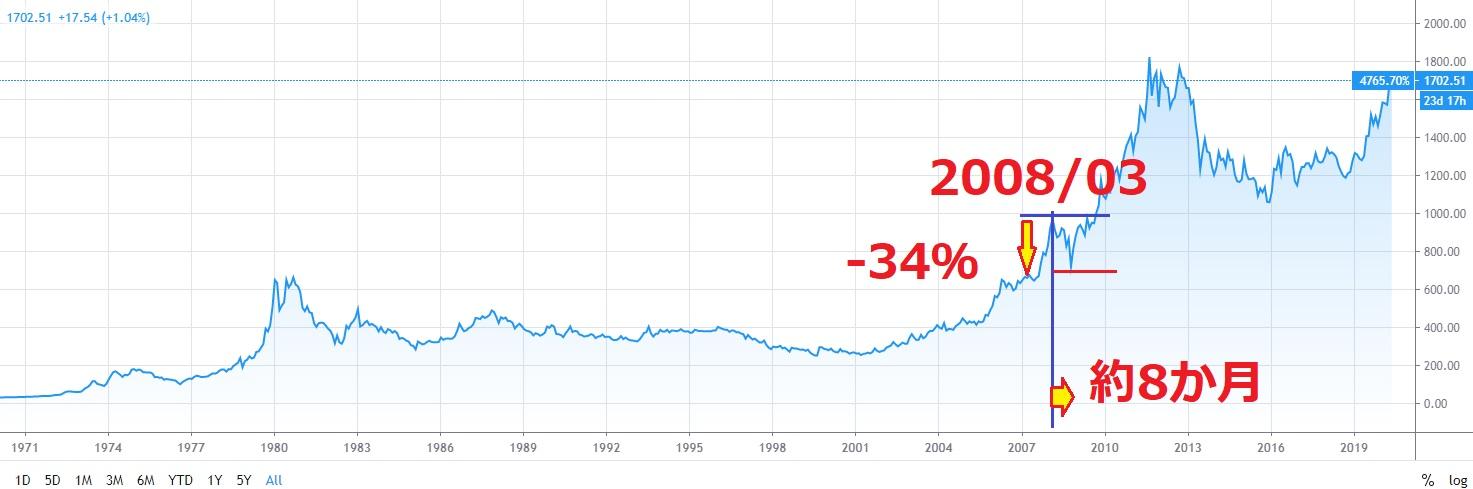 金リーマンショック時下落率