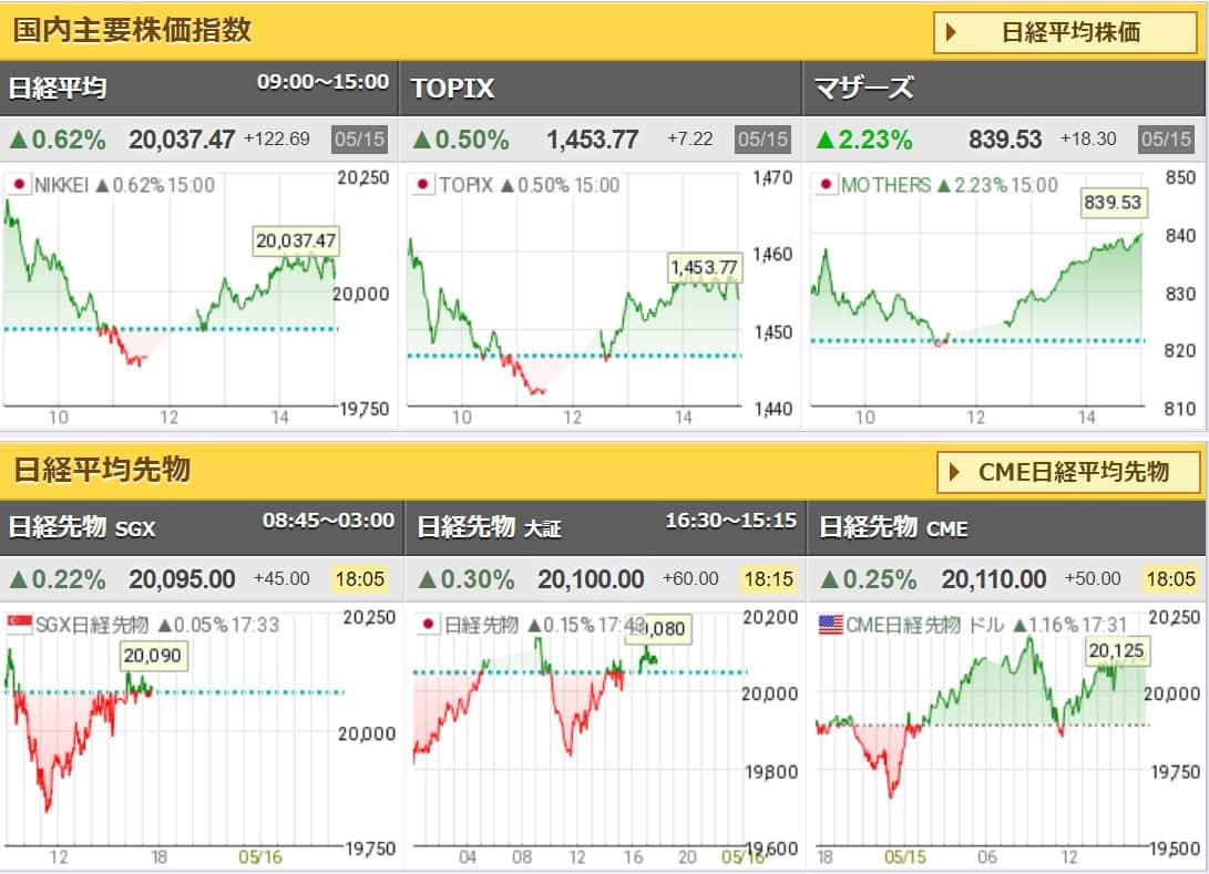 日経国内主要指数