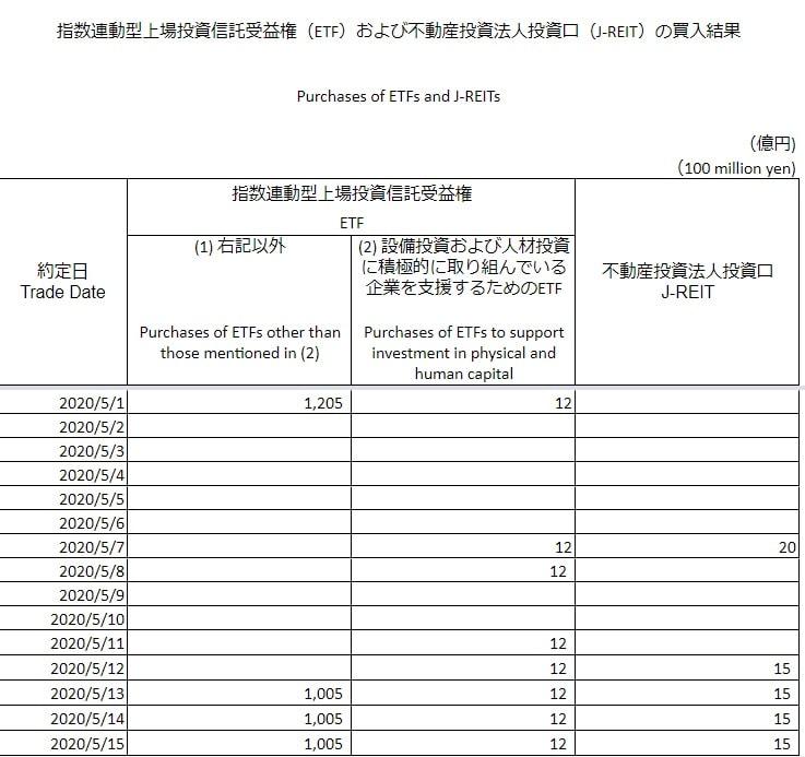 日銀ETF買い入れ20200515