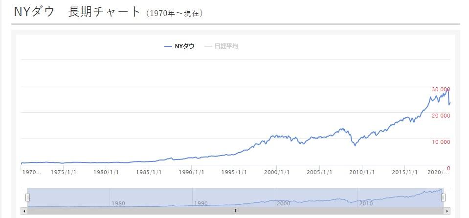 NYダウ長期チャート