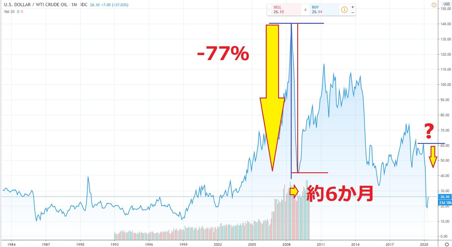 原油リーマンショック時下落率
