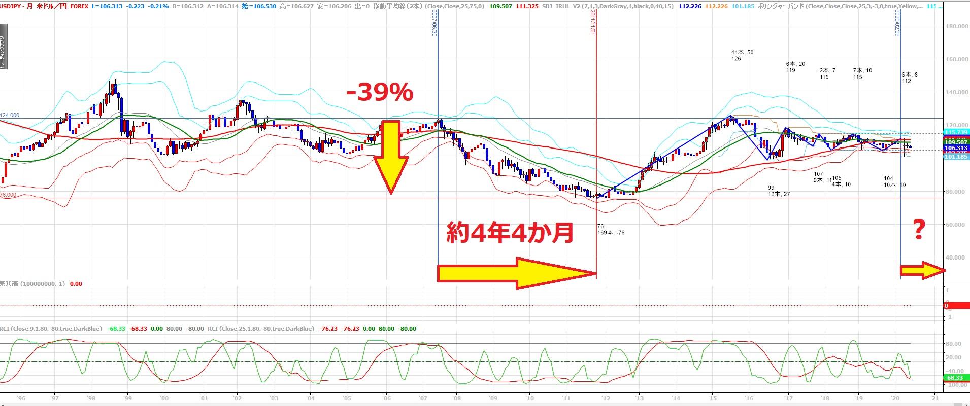ドル円リーマンショック時下落率